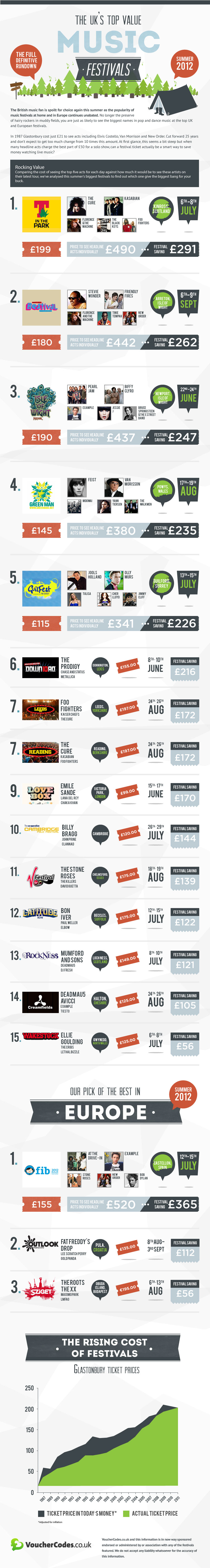 Music Festival 2012 Infographic