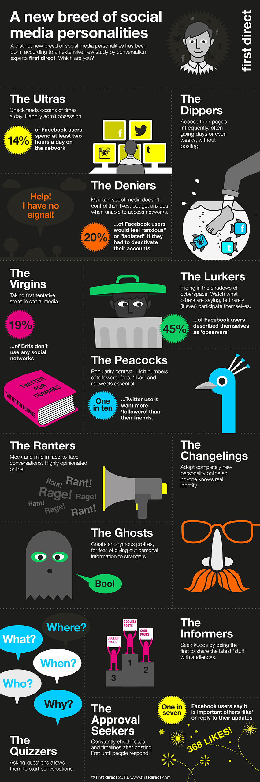 New Personality Types In Social Media
