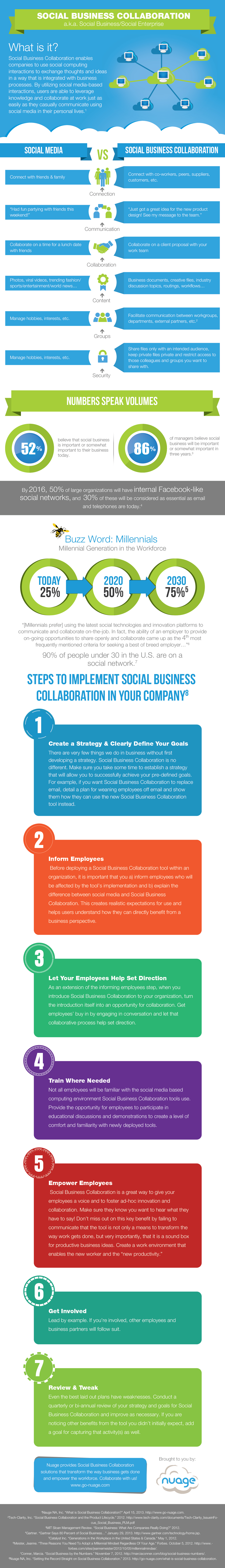 Setting The Record Straight On Social Business Collaboration