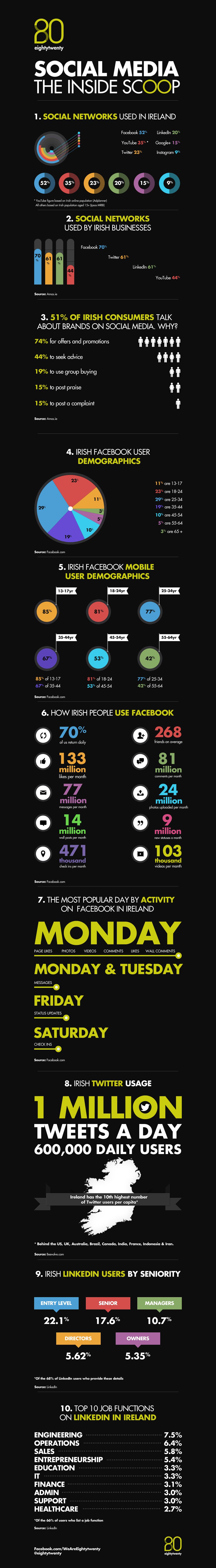 Social Media Ireland Statistics
