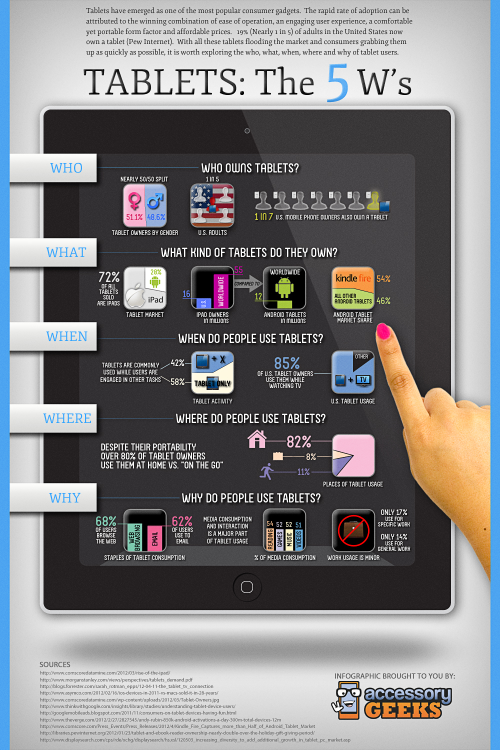 The 5W Of Tablet Users