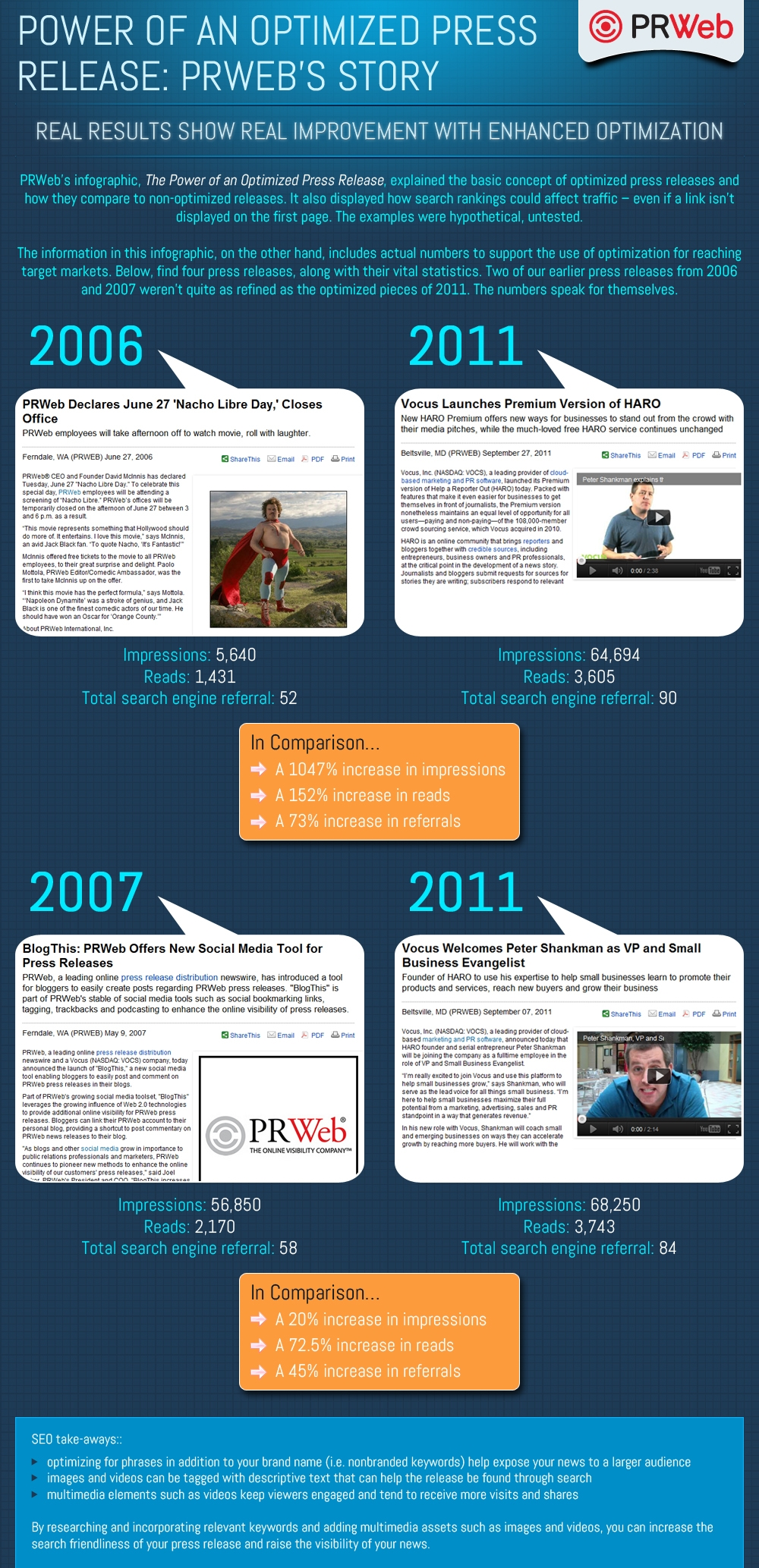 The Power Of An Optimized Press Release PR Webs Story