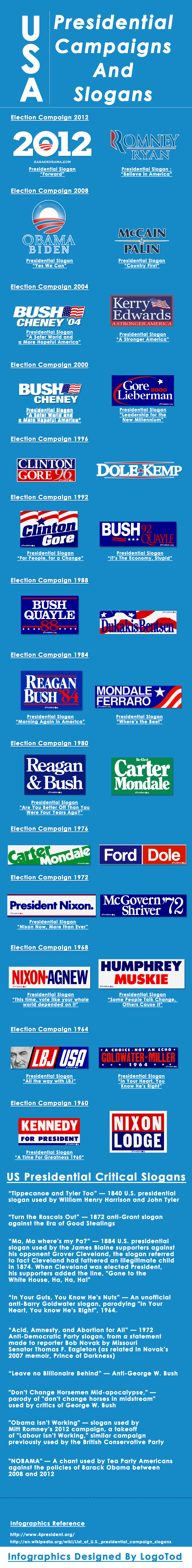 USA Presidential Campaigns And Slogans