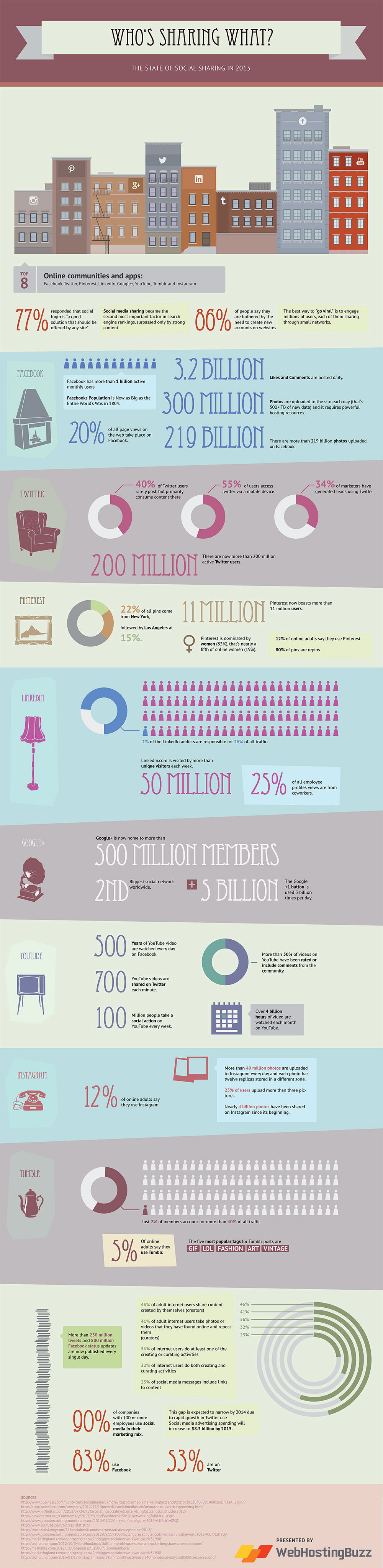 Who's Sharing What The State Of Social sharing In 2013