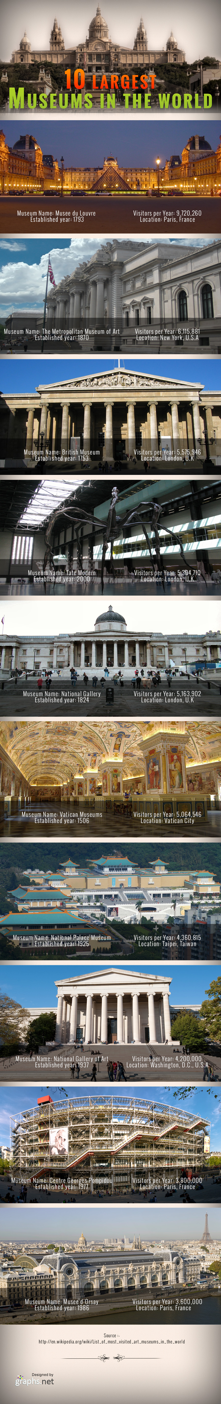 Worlds 10 Largest Museums