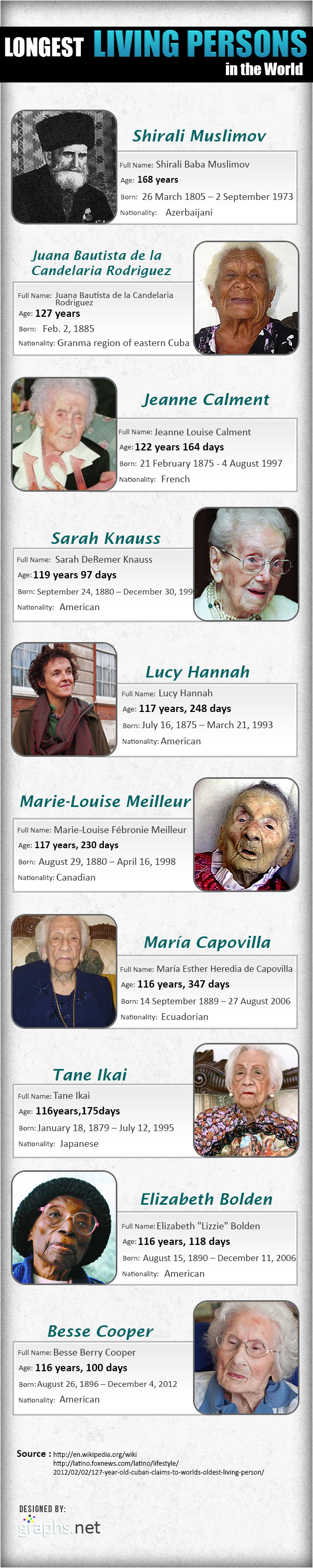 Worlds 10 Longest Living Persons