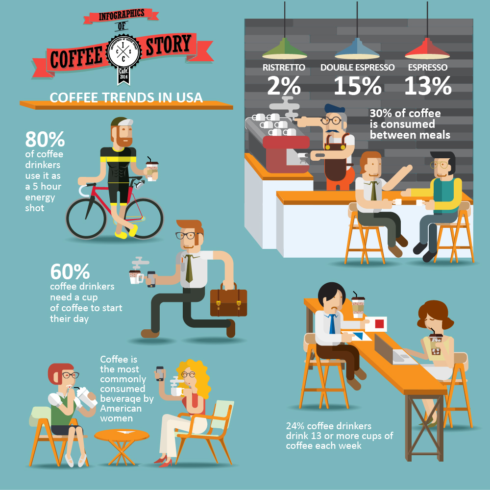 Coffee Trends in USA