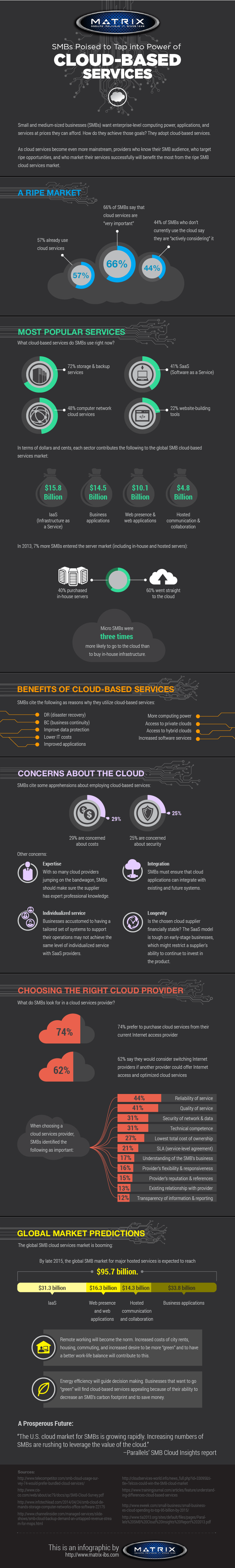 smbs poised to tap power cloud based services