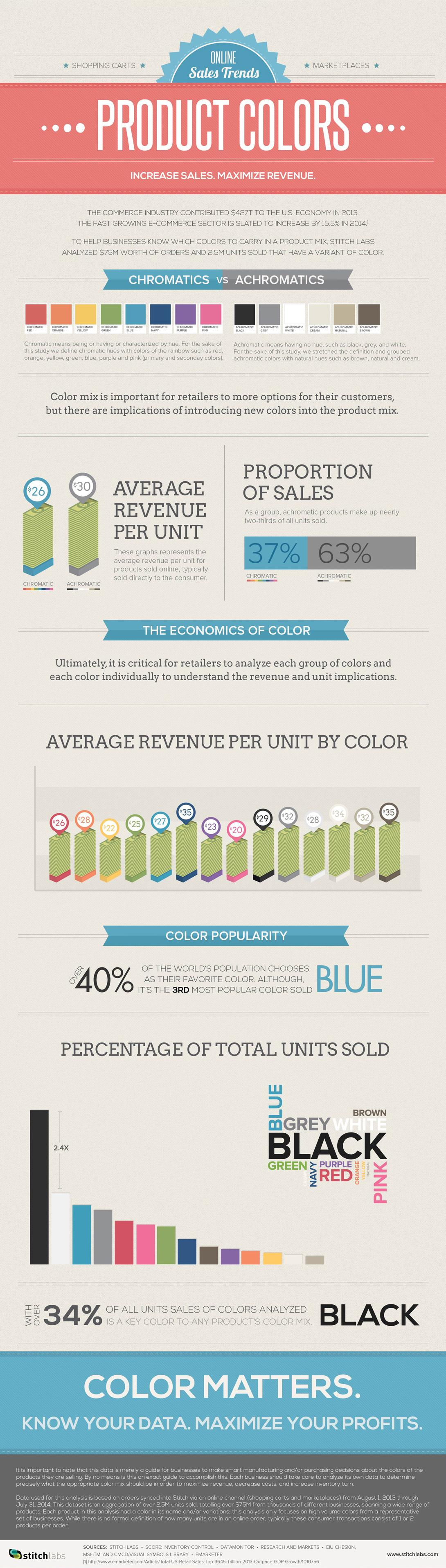 How colors affect online sales