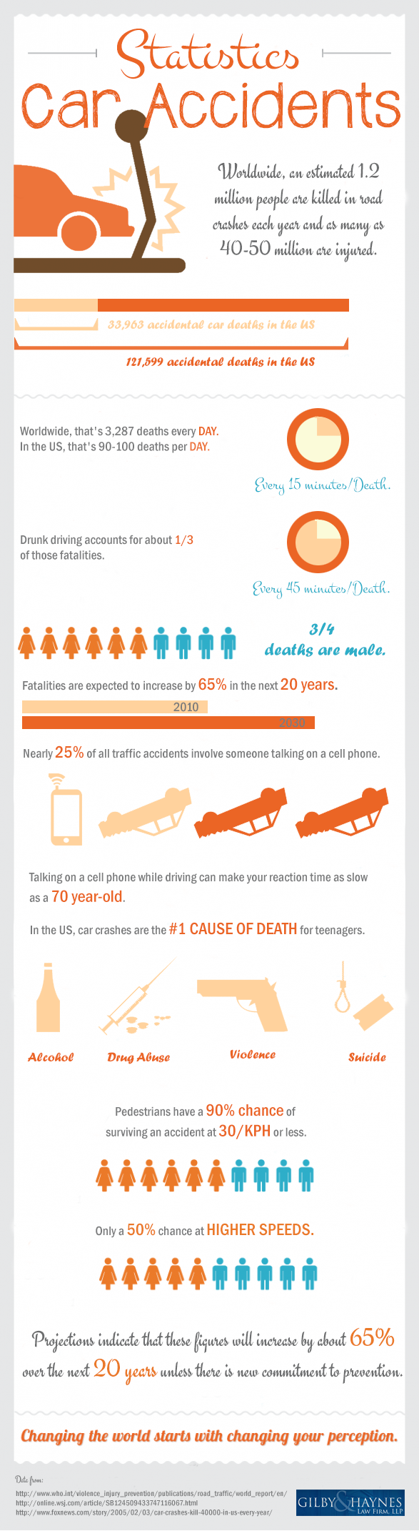 Car Accidents Statistics Infographic