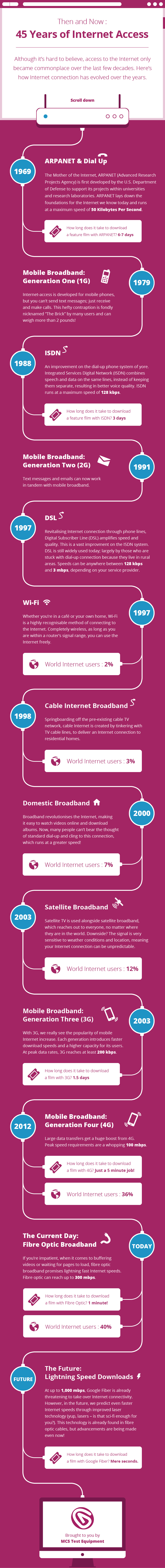 45 Years of Internet Access