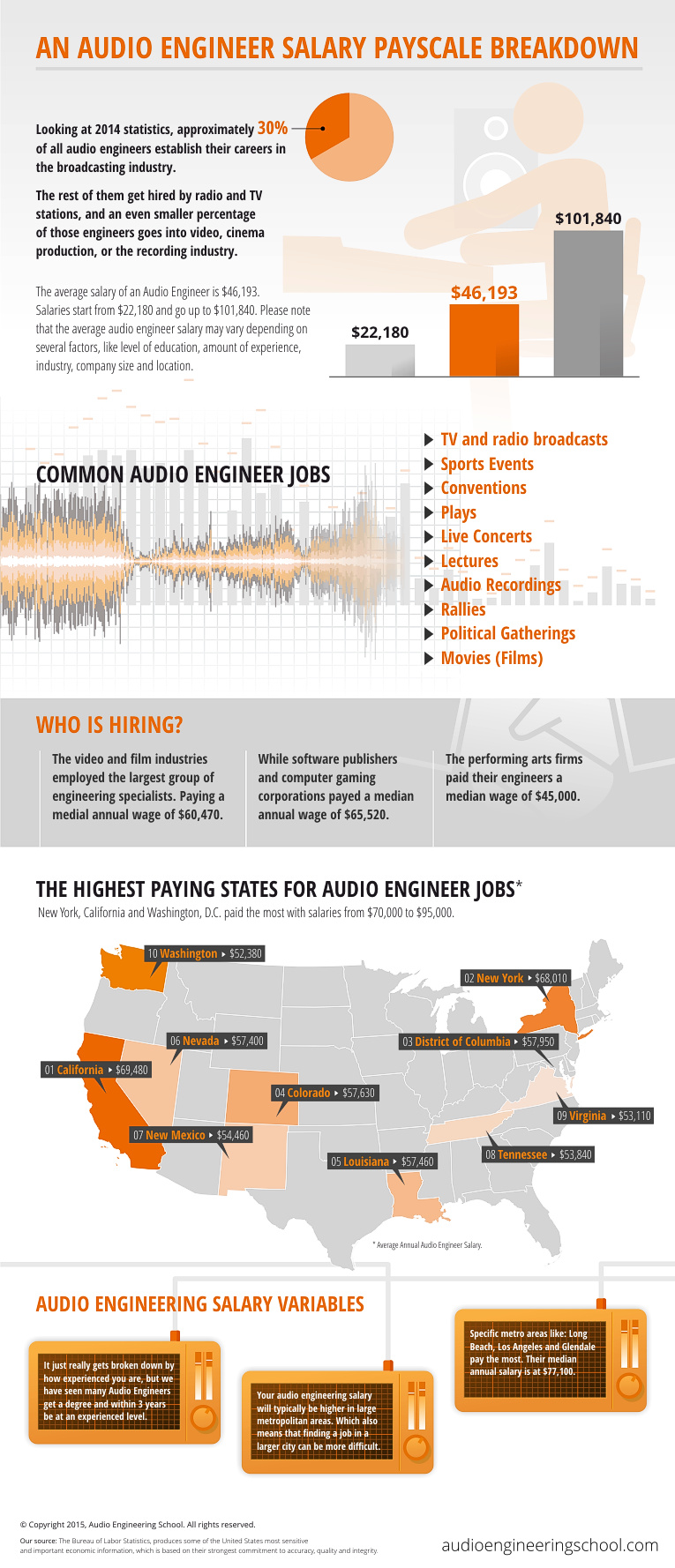 audio engineering salary breakdown