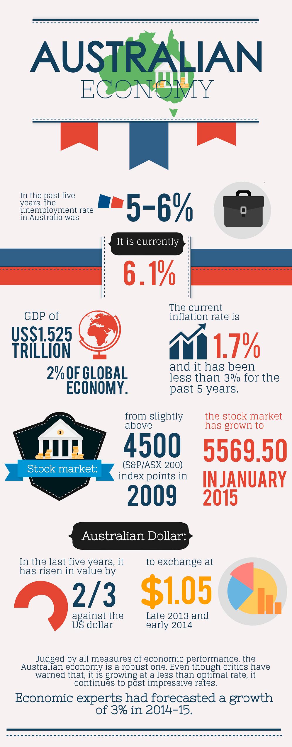 Australian Economy Infographic