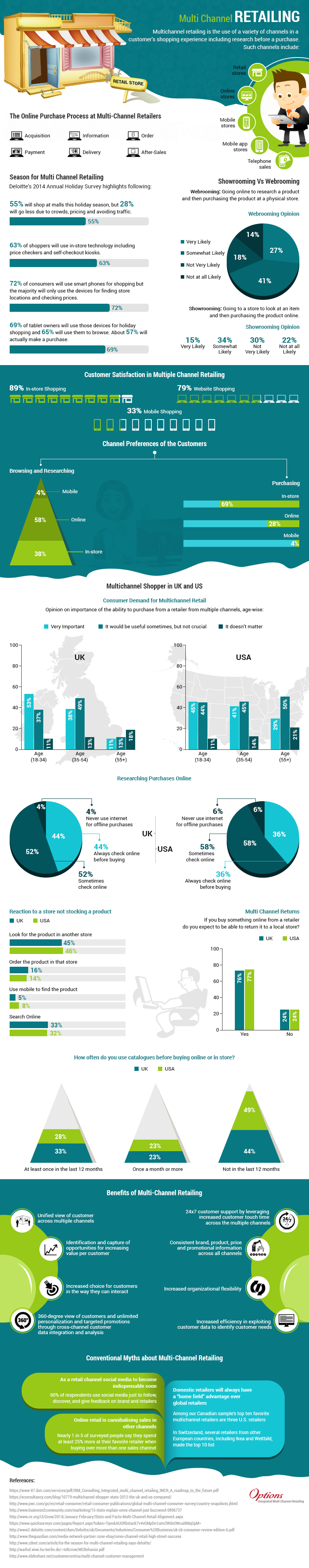 Multi Channel Retailing Infographic