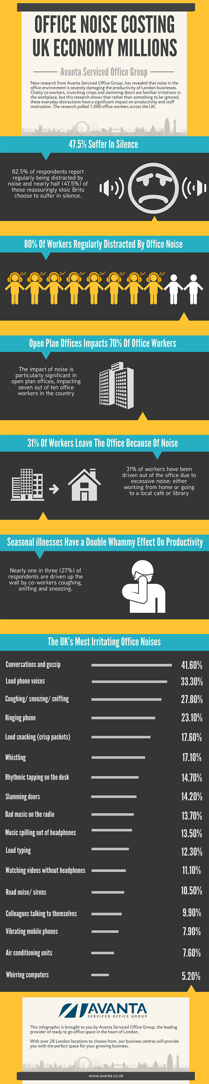 office noise infographic
