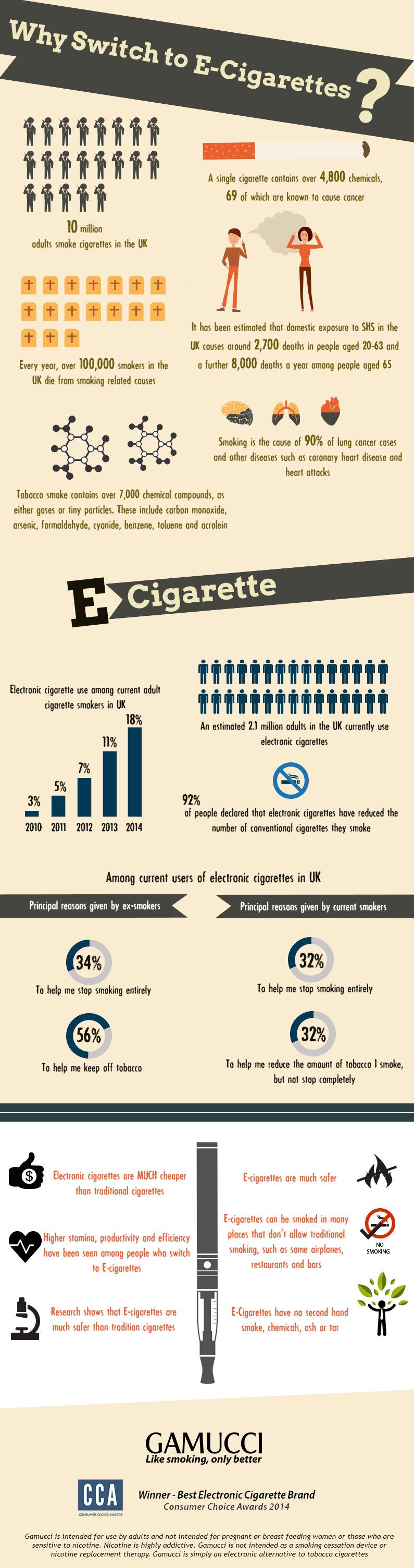 why switch to ecigarettes