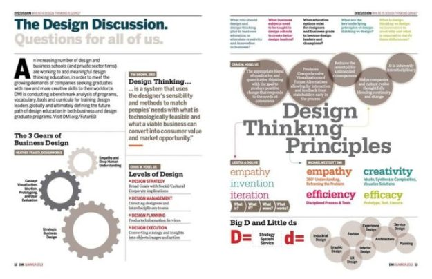 psychology : design thinking principles - infographicnow   your