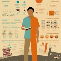 Education Vs Incarceration