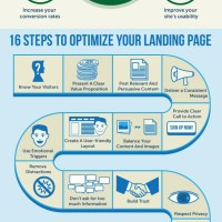 Learn to Optimize Your Landing Pages