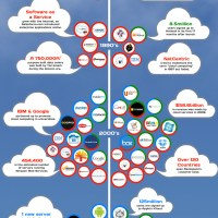 The Rise Of Cloud Hosting