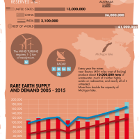 Rare Earth Metals industry