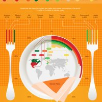Serving Sizes Around The World