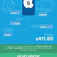 iPhone 5 Added Cost