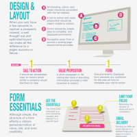 All About Landing Pages