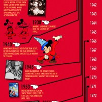 Mickey Mouse Timeline