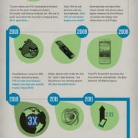 Smartphone Technology History