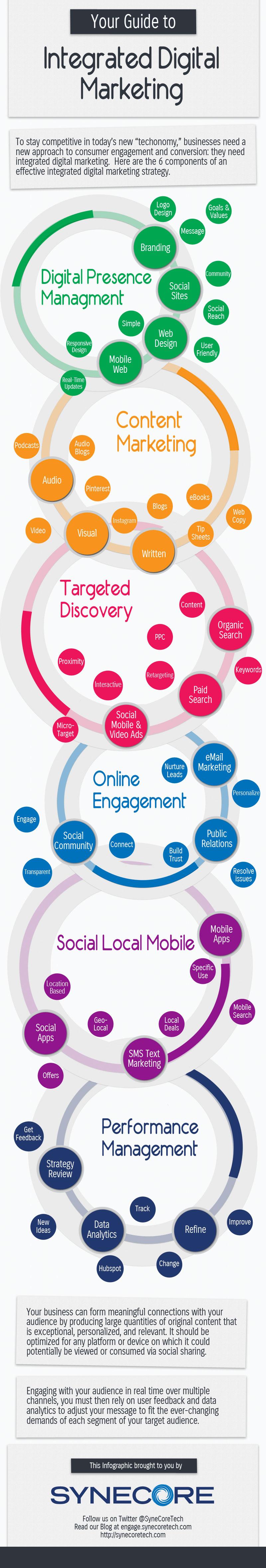 Digital Marketing Overview INFOGRAPHiCs MANiA