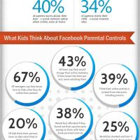 Facebook Parental Control Facts