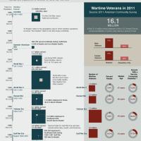 US Wartime Veterans