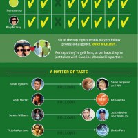 Top Tennis Players on Twitter