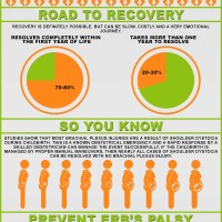 Erb's Palsy Awareness