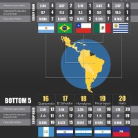 Best Countries for Business 2013