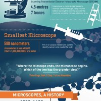 Microscopes 101