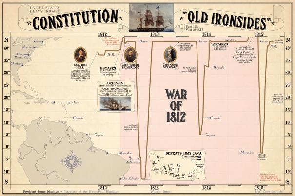 Constitution_War-of-1812
