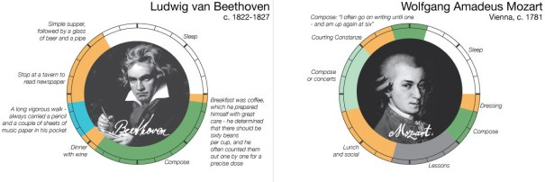 Beethoven vs. Mozart