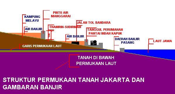 Ilustrasi Banjir dan Permukaan Tanah di Jakarta