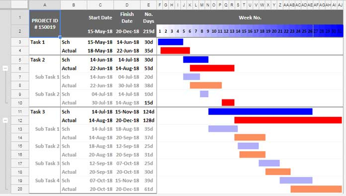 Gantt chart excel template with subtasks. Gantt Chart Using Sparkline In Google Sheets And Also Learn Subtask Grouping