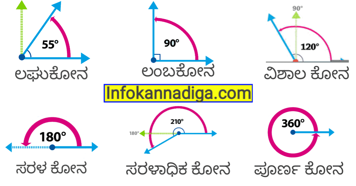 Types Angles In Kannada