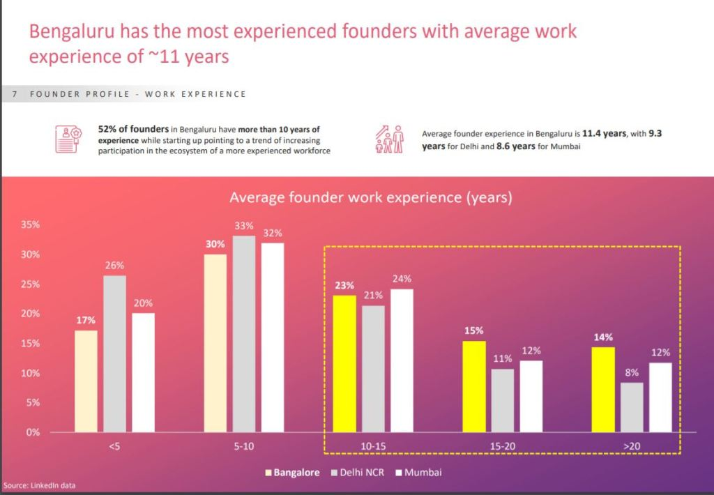 bengaluru has the most experienced founders with average work experience of 11 years