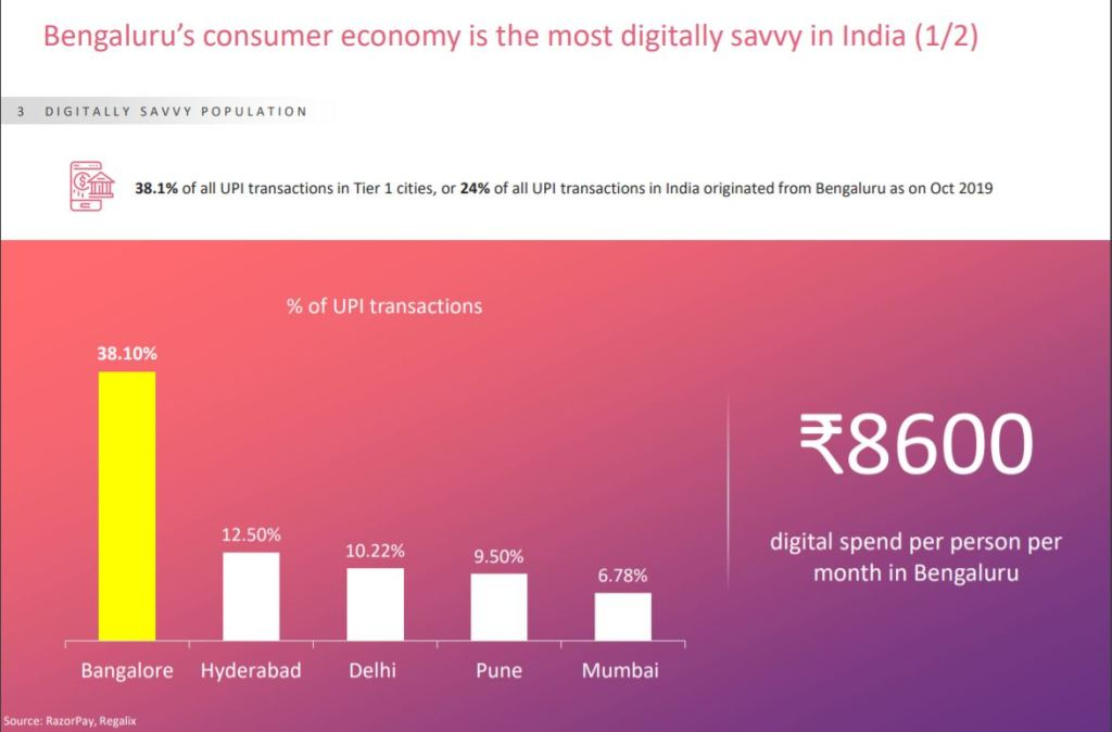 bengaluru is the most digitally savvy city in India
