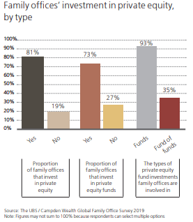 Family offices: The private equity types