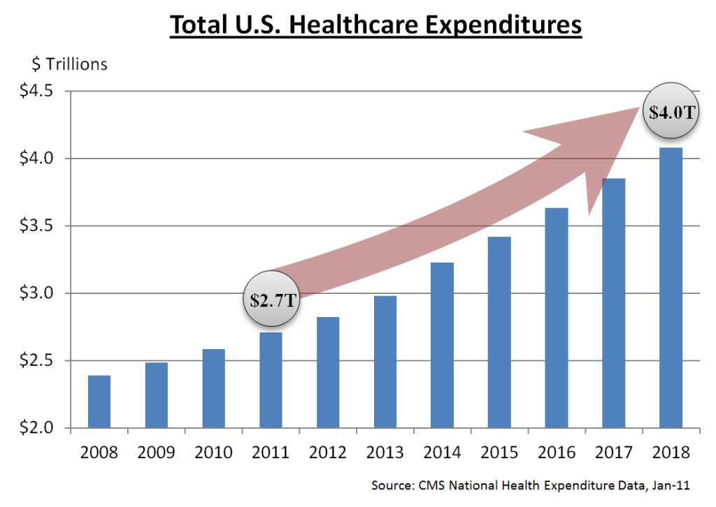 us healthcare expenditures