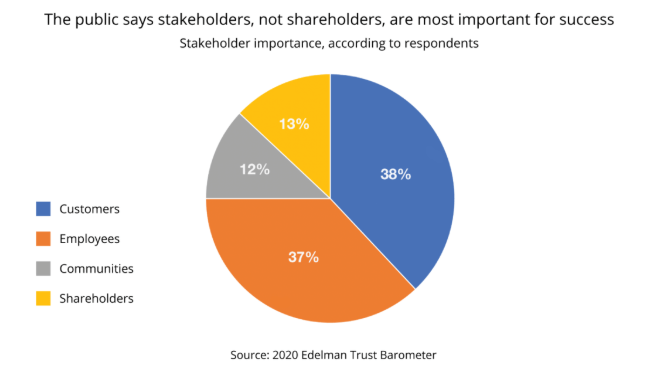 stakeholder capitalism