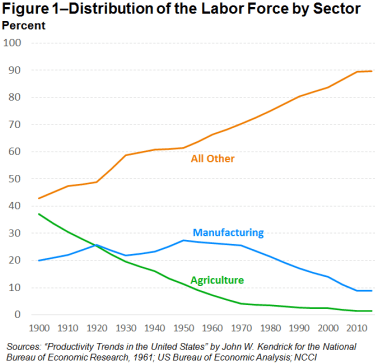 distribution of labor force
