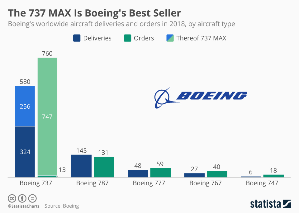 Boeing's worldwide aircraft deliveries and orders in 2018