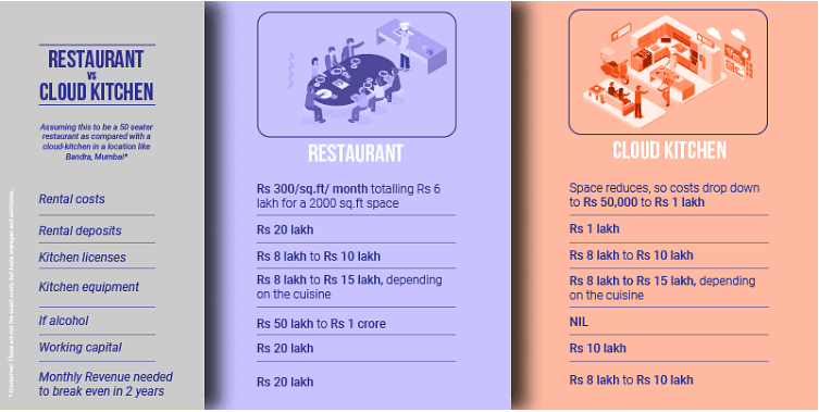 Difference between the cost and revenue framework for a restaurant & a cloud kitchen